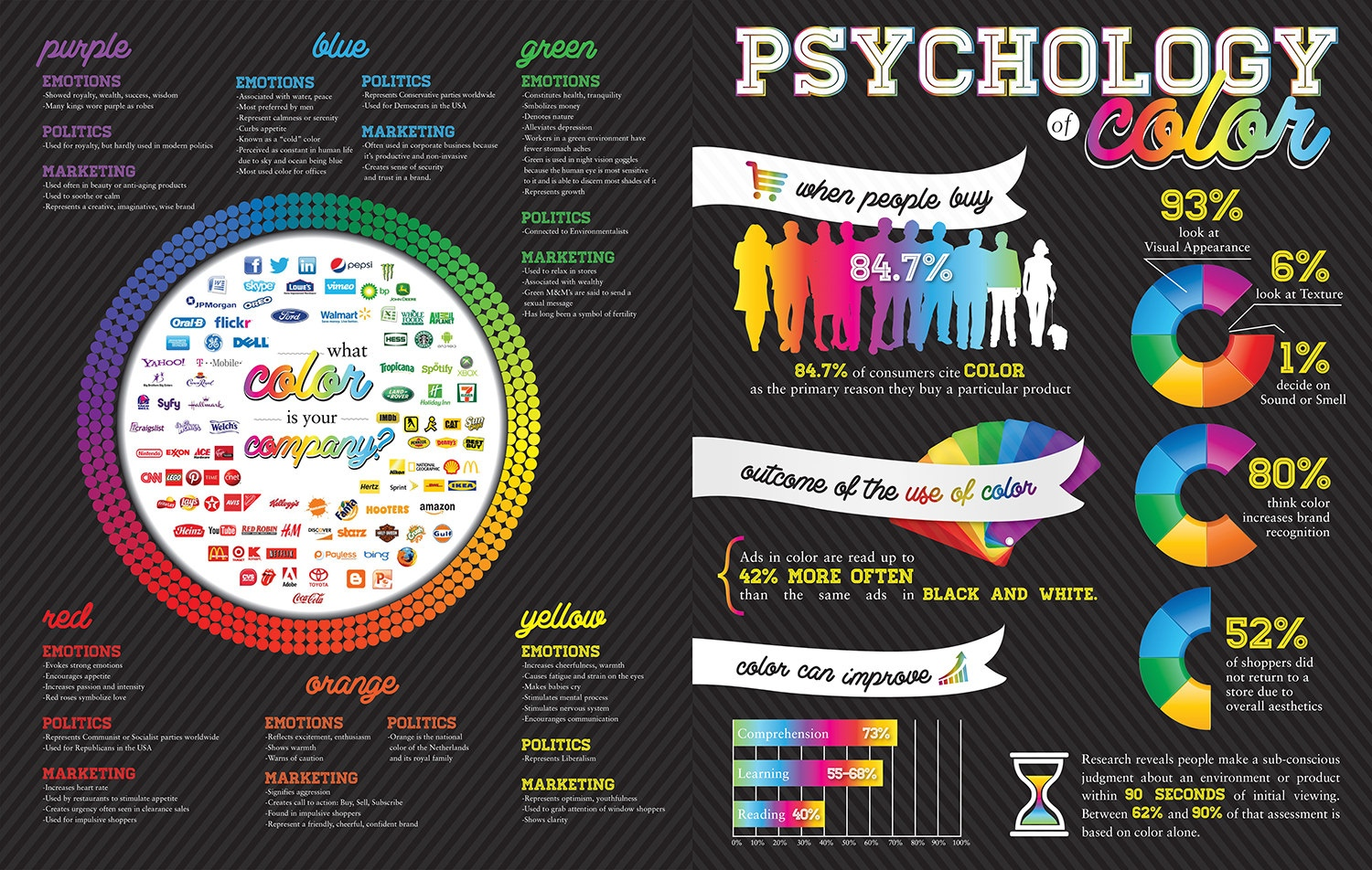 PSYCHOLOGY OF COLOR info graphic
