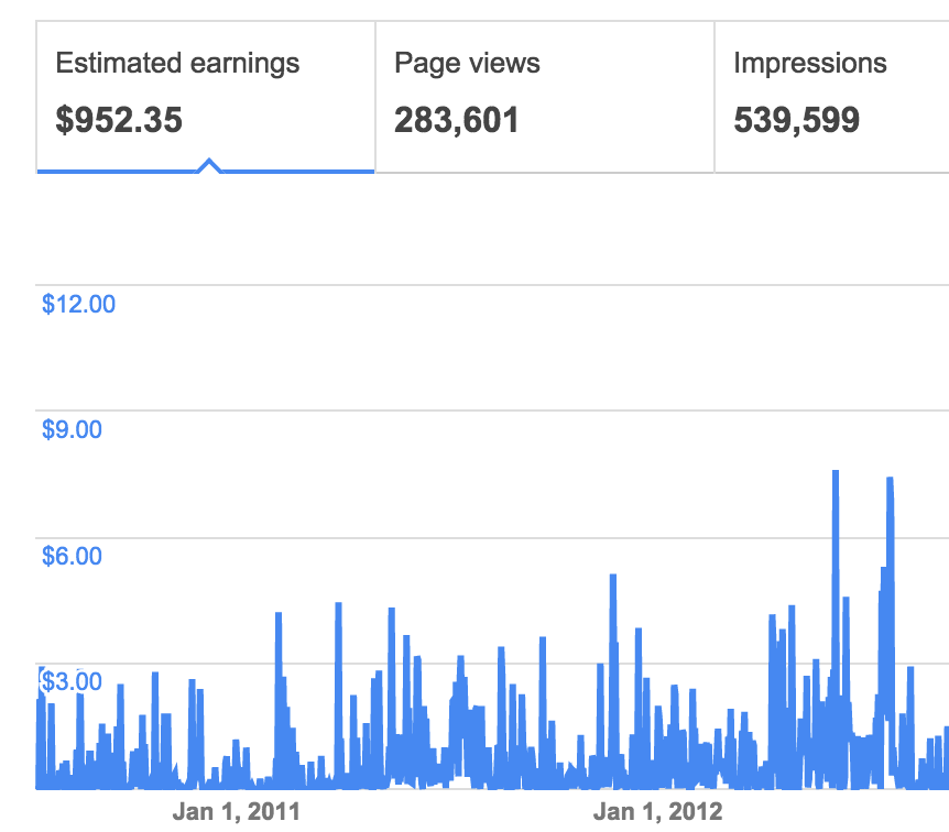 Showing $952 made with Adsense