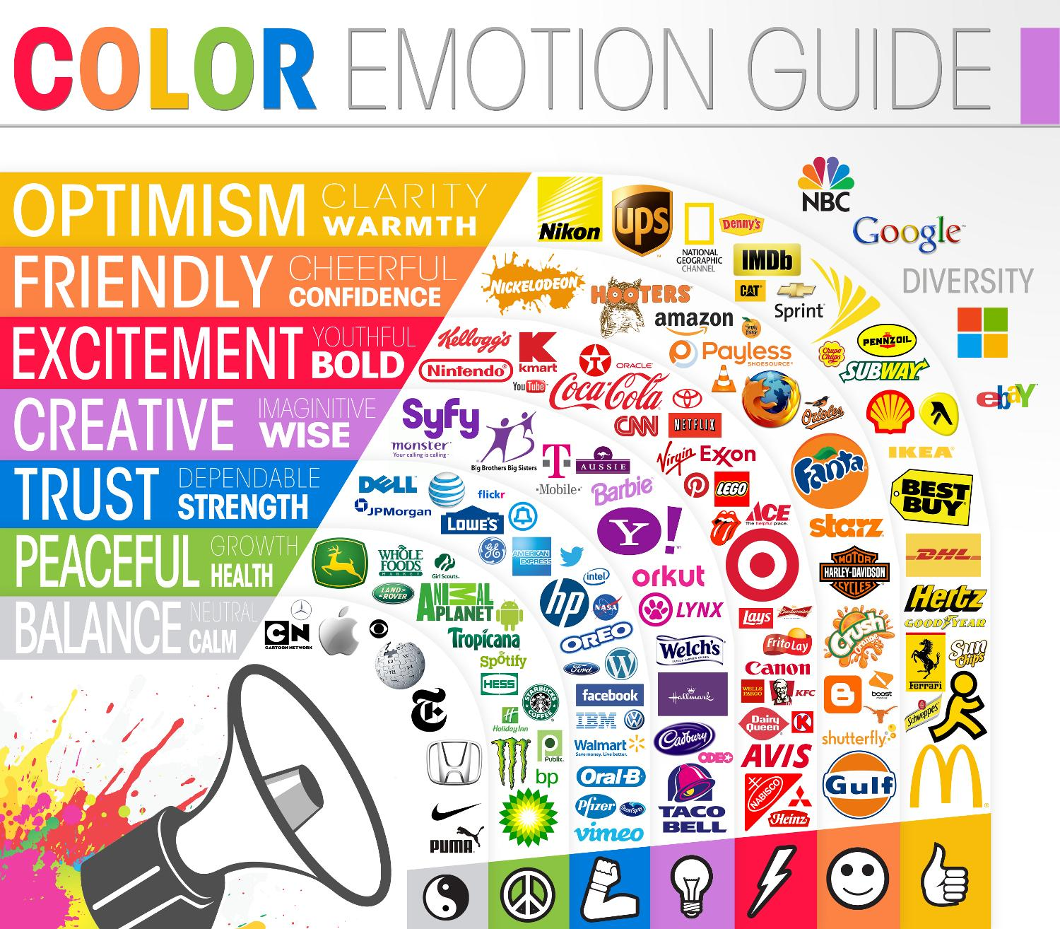 Color Emotions of National Brands