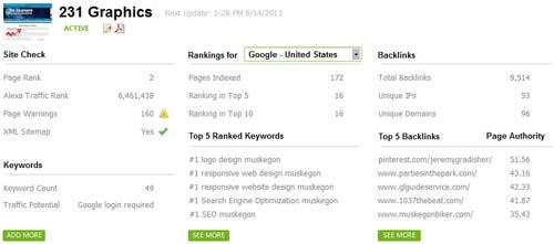Google rankings SEO